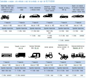 ITV España - Todo sobre la Inspección Técnica de Vehículos